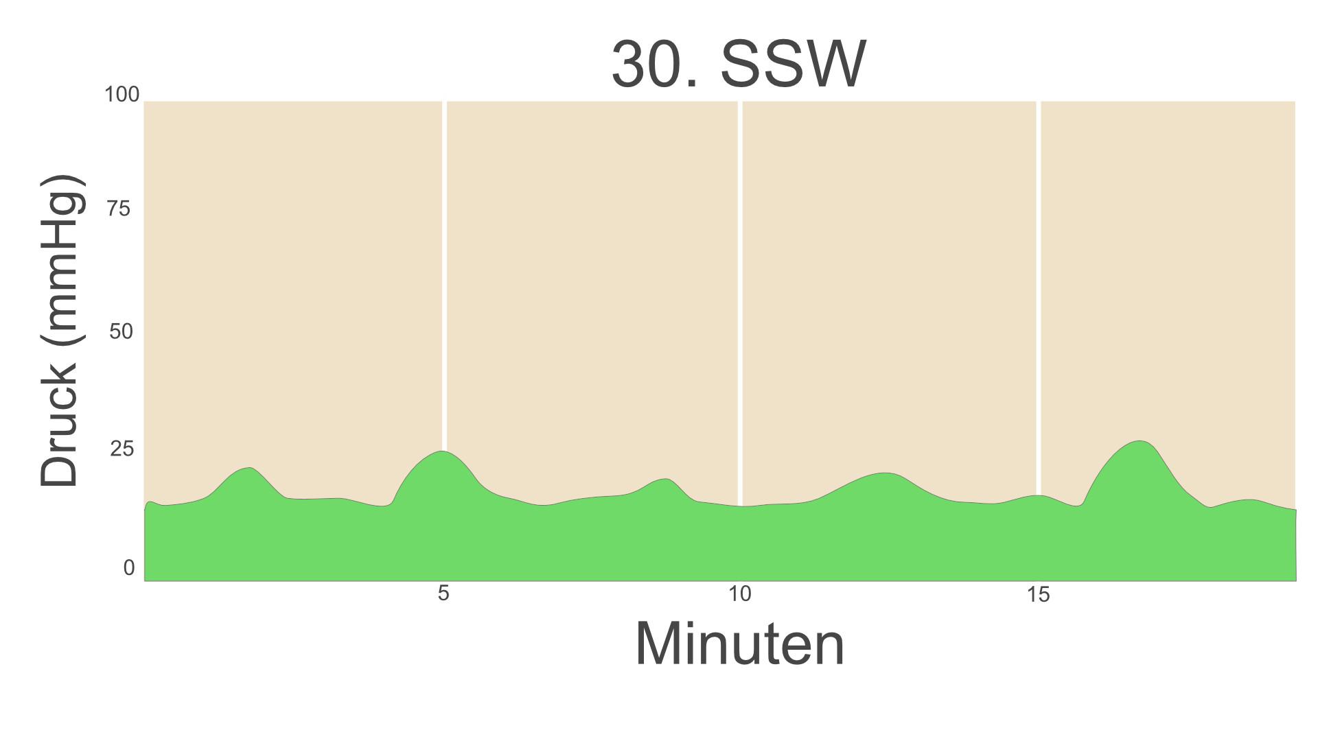 30. SSW